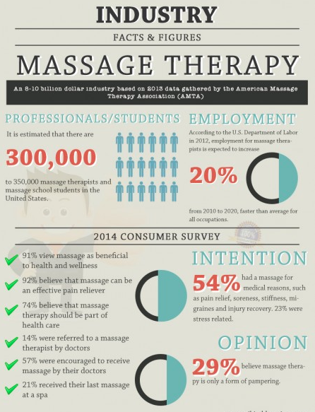 Advice for a Career in Massage Therapy! | massageworkslg
